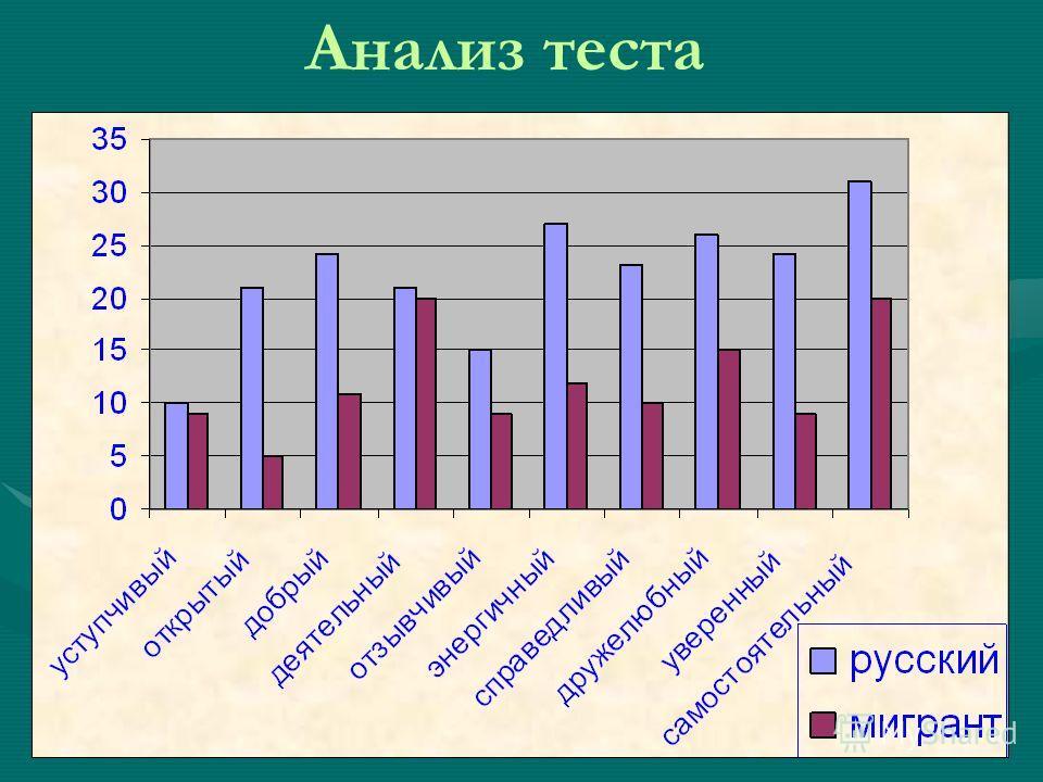 Анализ теста