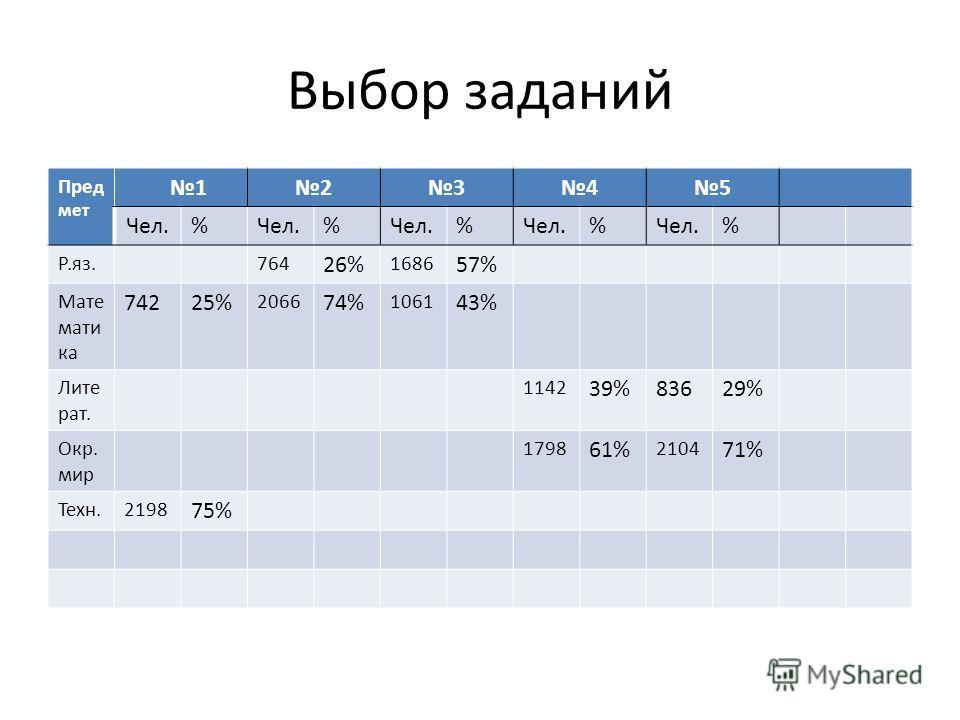 Выбор заданий Пре д мет 12345 Чел.% % % % % Р.яз.764 26% 1686 57% Мате мати ка 74225% 2066 74% 1061 43% Лите рат. 1142 39%83629% Окр. мир 1798 61% 2104 71% Техн.2198 75%