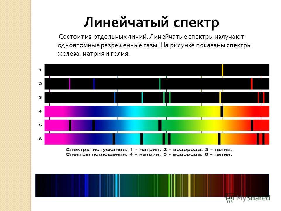 Состоит из отдельных линий. Линейчатые спектры излучают одноатомные разрежённые газы. На рисунке показаны спектры железа, натрия и гелия. Линейчатый спектр