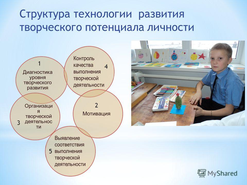 Структура технологии развития творческого потенциала личности 1 2 3 4 5