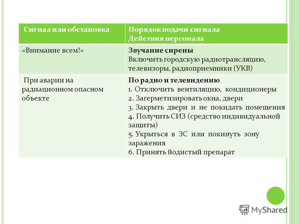 инструкция о действиях персонала в случае включения средств оповещения - фото 10