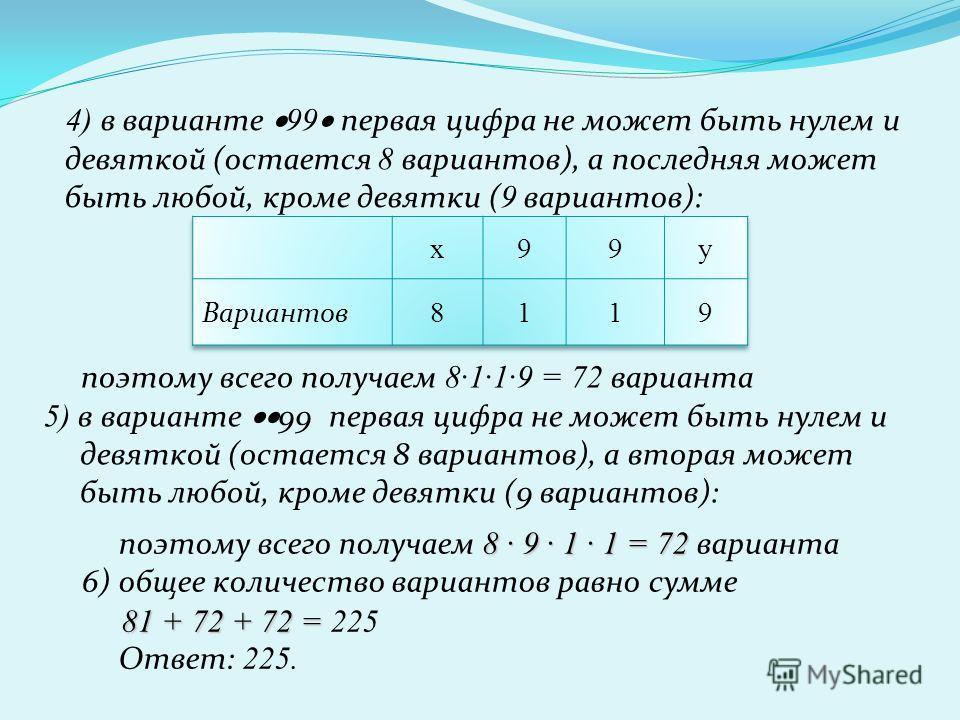 4) в варианте 99 первая цифра не может быть нулем и девяткой (остается 8 вариантов), а последняя может быть любой, кроме девятки ( 9 вариантов): поэтому всего получаем 8·1·1·9 = 72 варианта 5) в варианте 99 первая цифра не может быть нулем и девяткой