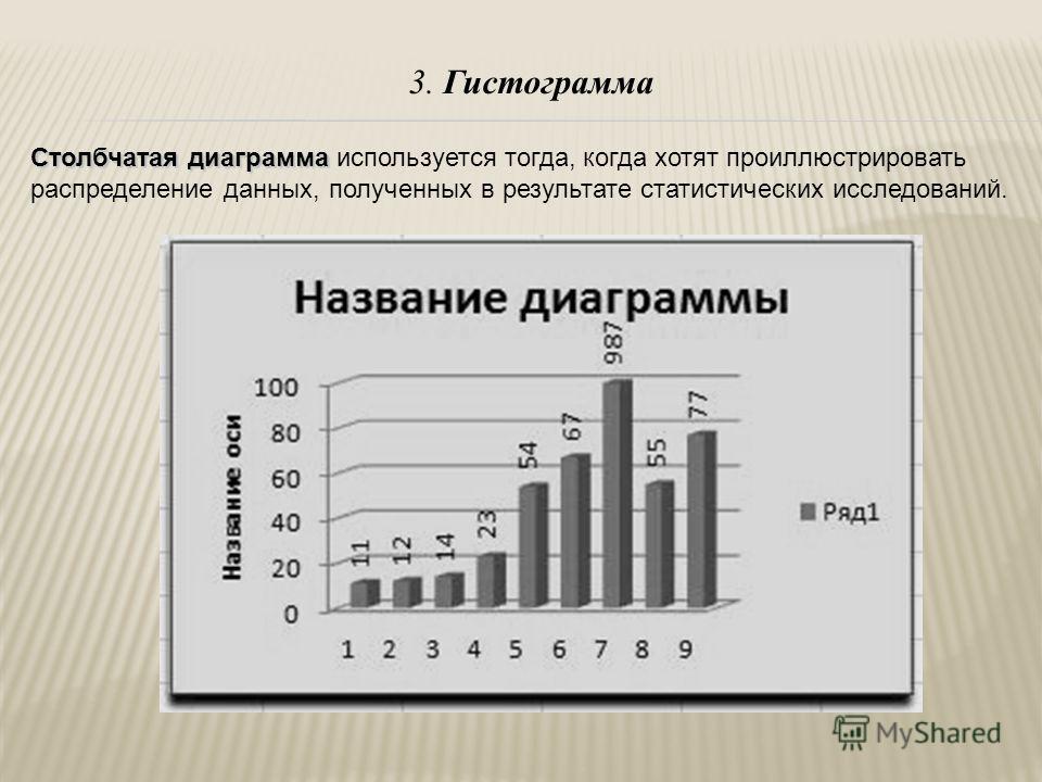 3. Гистограмма Столбчатая диаграмма Столбчатая диаграмма используется тогда, когда хотят проиллюстрировать распределение данных, полученных в результате статистических исследований.