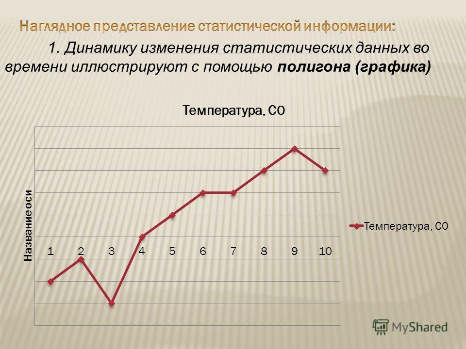 1. Динамику изменения статистических данных во времени иллюстрируют с помощью полигона (графика)