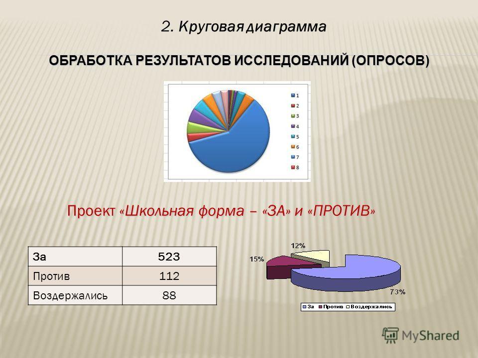 Проект «Школьная форма – «ЗА» и «ПРОТИВ» За523 Против112 Воздержались88 2. Круговая диаграмма
