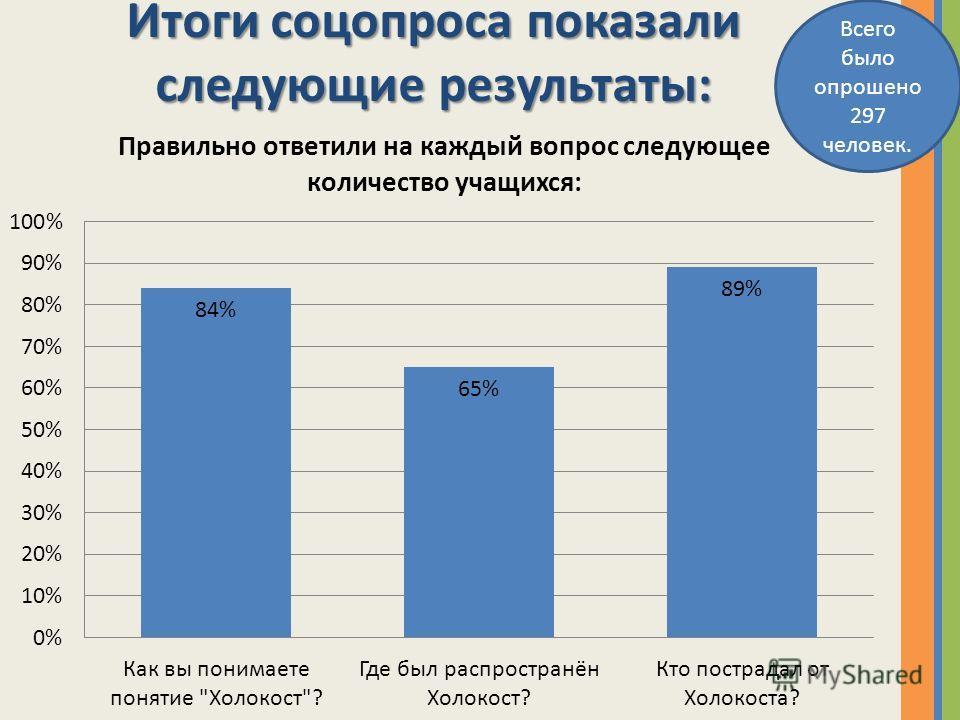 Итоги соцопроса показали следующие результаты: Всего было опрошено 297 человек.