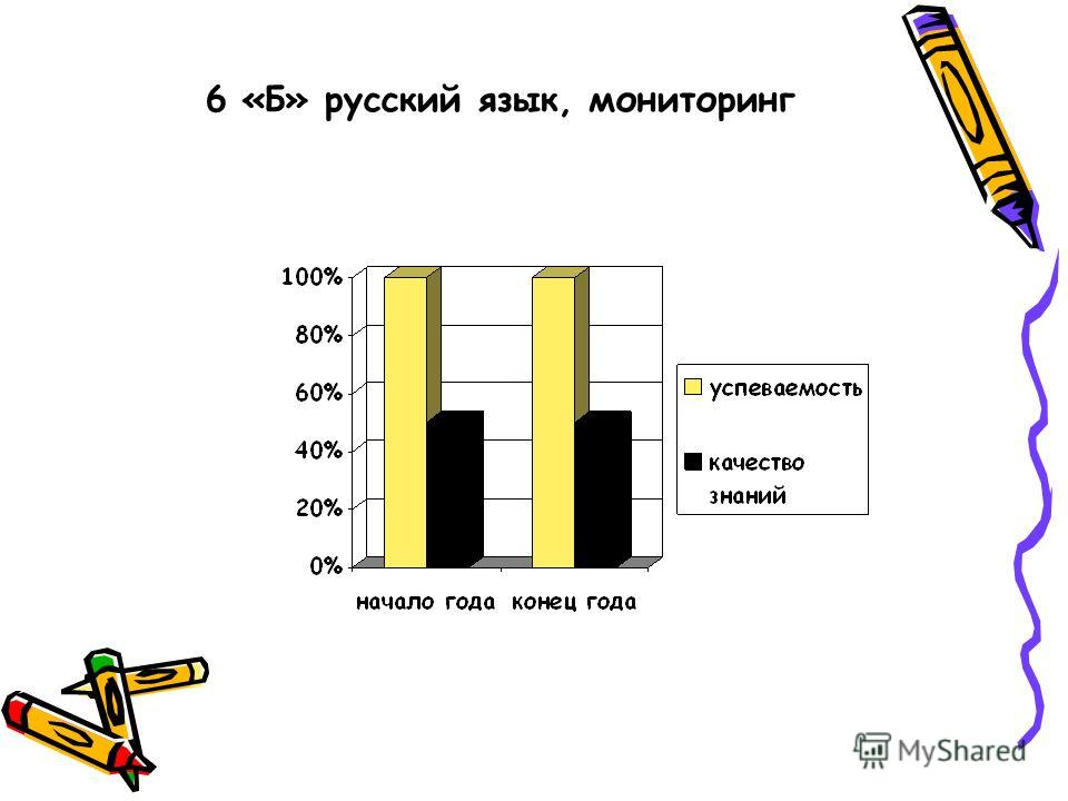 6 «Б» русский язык, мониторинг