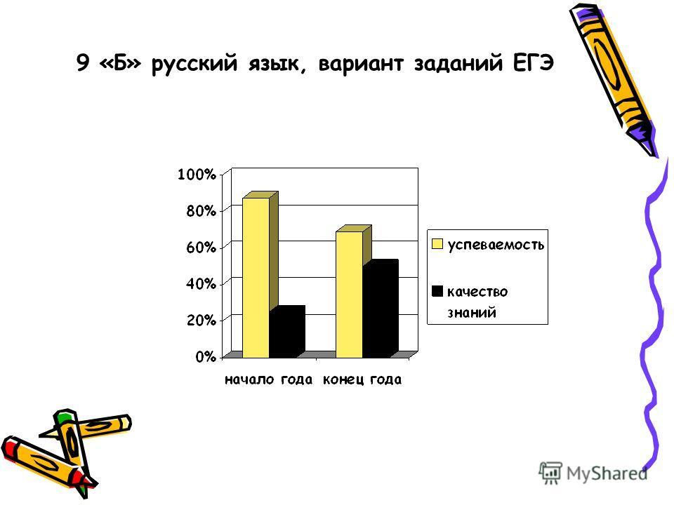 9 «Б» русский язык, вариант заданий ЕГЭ