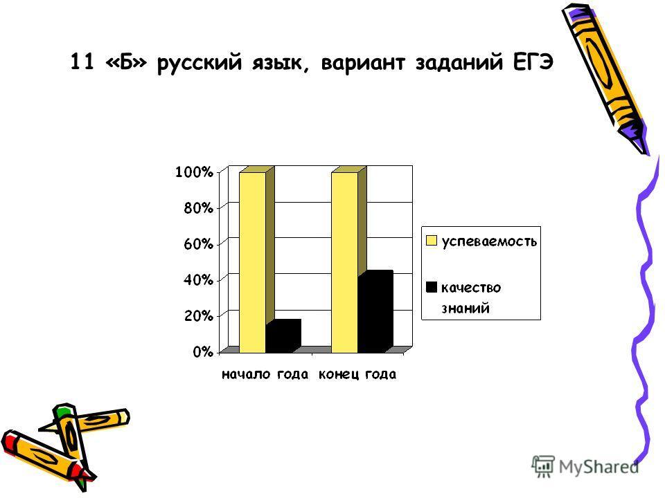 11 «Б» русский язык, вариант заданий ЕГЭ