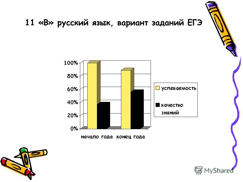 11 «В» русский язык, вариант заданий ЕГЭ