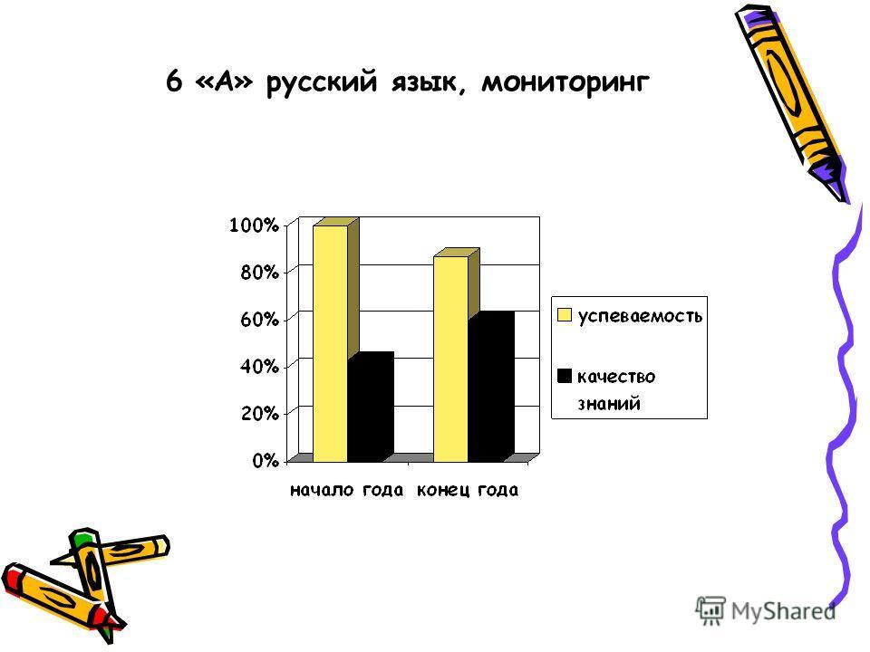6 «А» русский язык, мониторинг