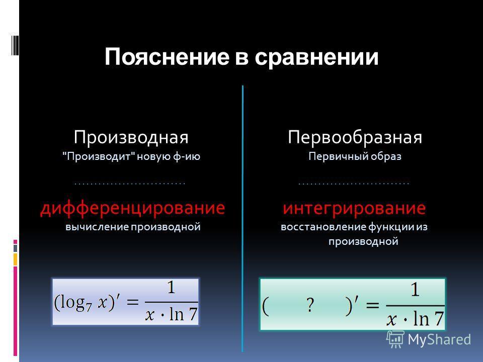 Пояснение в сравнении Производная Производит новую ф-ию Первообразная Первичный образ дифференцирование вычисление производной интегрирование восстановление функции из производной