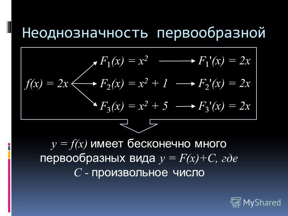 Неоднозначность первообразной f(x) = 2x F 1 (x) = x 2 F 2 (x) = x 2 + 1 F 3 (x) = x 2 + 5 F 1 '(x) = 2x F 2 '(x) = 2x F 3 '(x) = 2x y = f(x) имеет бесконечно много первообразных вида y = F(x)+C, где C - произвольное число