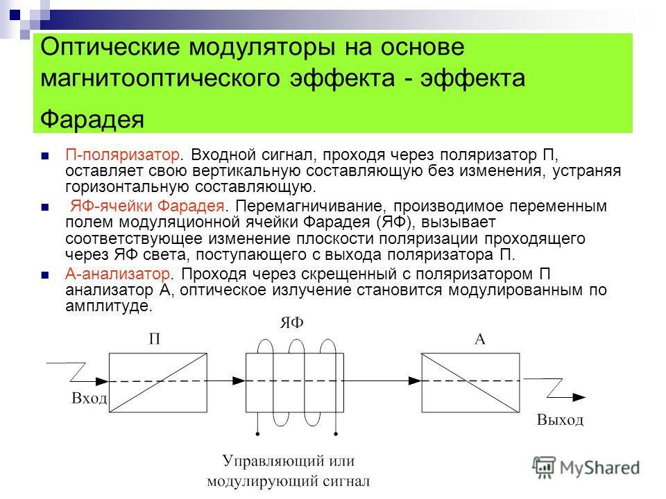 Оптические модуляторы на основе магнитооптического эффекта - эффекта Фарадея П-поляризатор. Входной сигнал, проходя через поляризатор П, оставляет свою вертикальную составляющую без изменения, устраняя горизонтальную составляющую. ЯФ-ячейки Фарадея.
