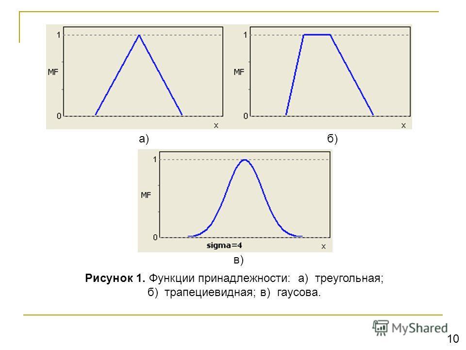 Рисунок 1. Функции принадлежности: а) треугольная; б) трапециевидная; в) гаусова. а)б) в) 10