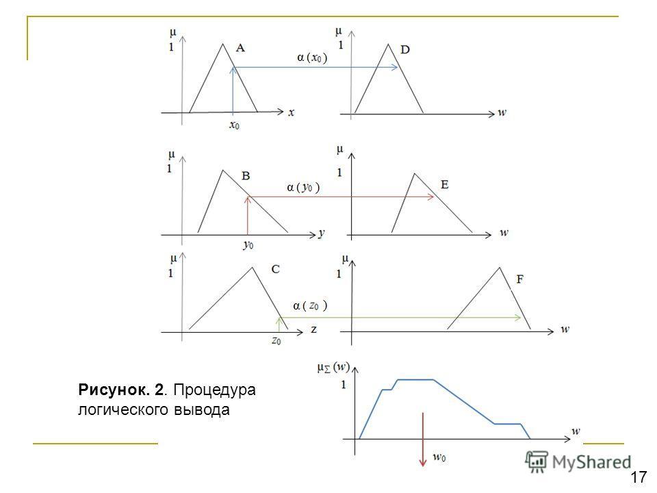 Рисунок. 2. Процедура логического вывода 17