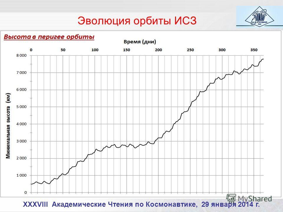 XXXVIII Академические Чтения по Космонавтике, 29 января 2014 г. Эволюция орбиты ИСЗ