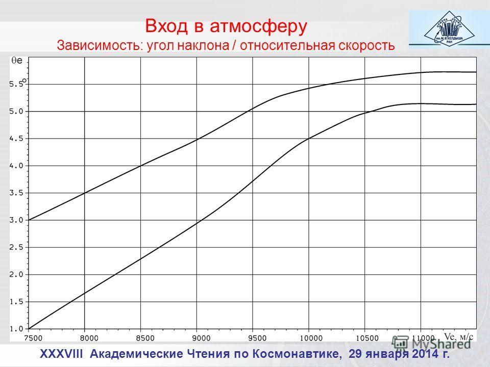 XXXVIII Академические Чтения по Космонавтике, 29 января 2014 г. Вход в атмосферу Зависимость: угол наклона / относительная скорость