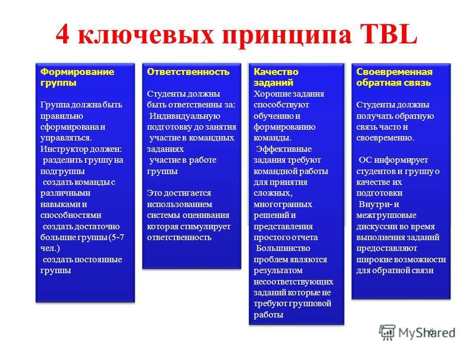 6 4 ключевых принципа TBL Формирование группы Группа должна быть правильно сформирована и управляться. Инструктор должен: разделить группу на подгруппы создать команды с различными навыками и способностями создать достаточно большие группы (5-7 чел.)