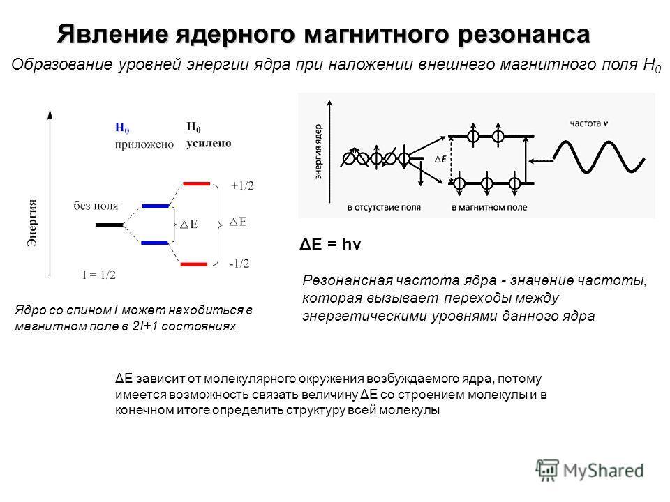 Явление ядерного магнитного резонанса Образование уровней энергии ядра при наложении внешнего магнитного поля Н 0 ΔЕ зависит от молекулярного окружения возбуждаемого ядра, потому имеется возможность связать величину ΔЕ со строением молекулы и в конеч