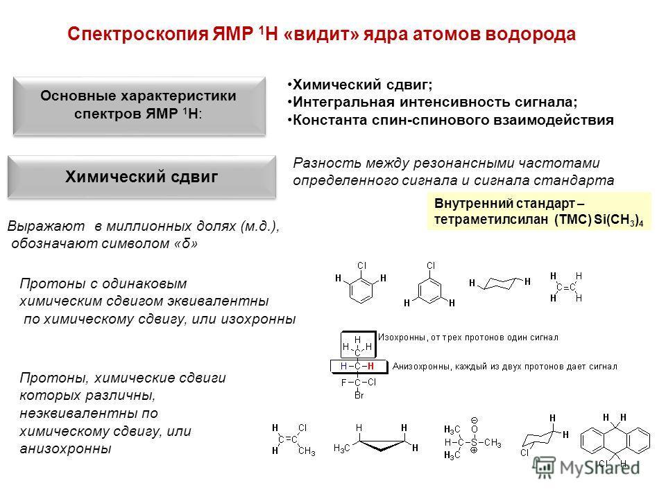 Химический сдвиг; Интегральная интенсивность сигнала; Константа спин-спинового взаимодействия Спектроскопия ЯМР 1 Н «видит» ядра атомов водорода Основные характеристики спектров ЯМР 1 Н: Химический сдвиг Разность между резонансными частотами определе