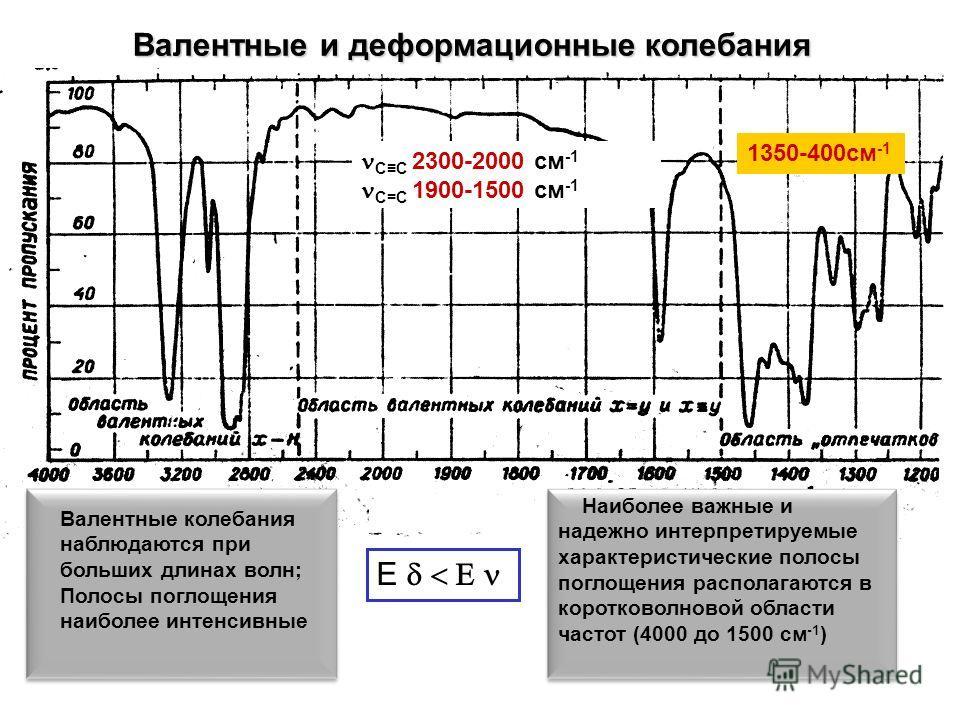 E СС 2300-2000 см -1 С=С 1900-1500 см -1 Валентные и деформационные колебания 1350-400см -1 Валентные колебания наблюдаются при больших длинах волн; Полосы поглощения наиболее интенсивные Валентные колебания наблюдаются при больших длинах волн; Полос