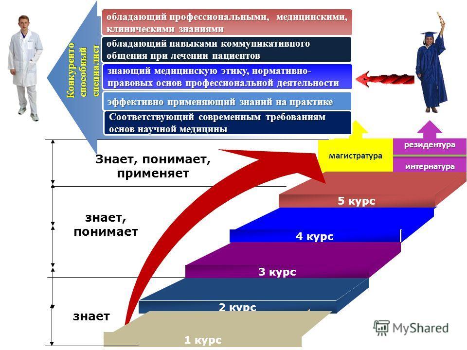 магистратура Diagram Знает, понимает, применяет знает, понимает 5 курс 4 курс 3 курс 2 курс 1 курс знает резидентураинтернатура обладающий профессиональными, медицинскими, клиническими знаниями знающий медицинскую этику, нормативно- правовых основ пр