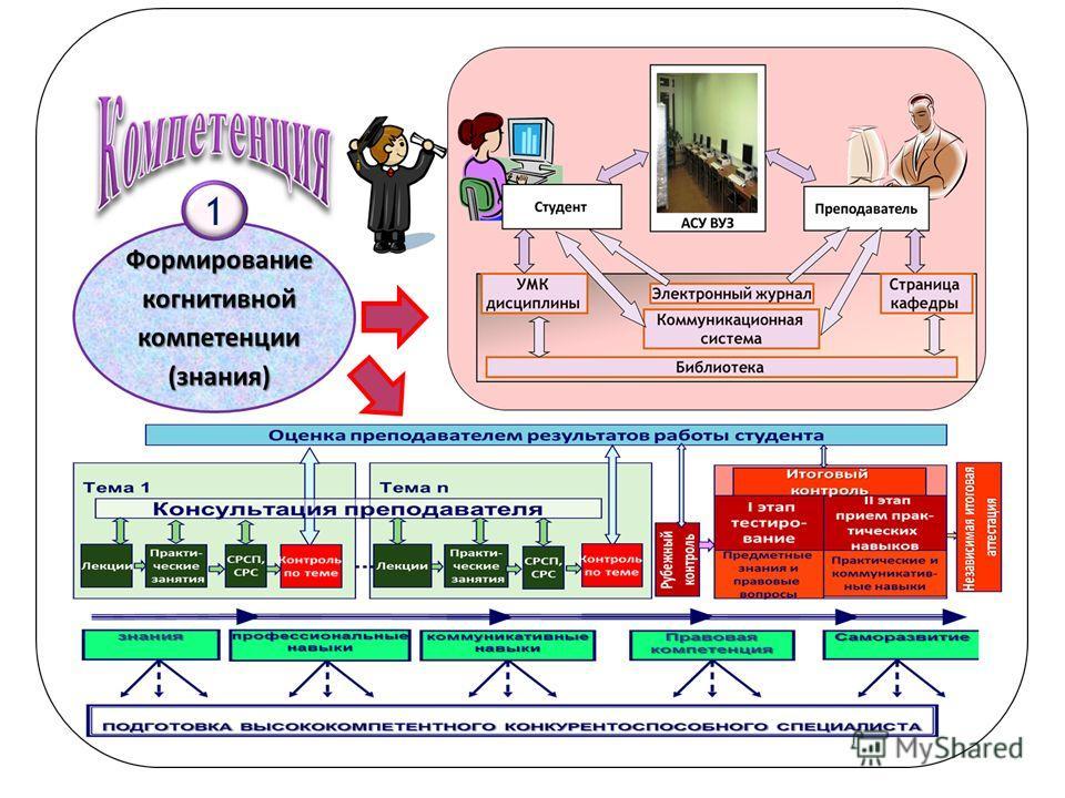 Часть 1 – «Компетенции» Часть 2 – «Образовательн ые программы» Часть 3 – «Методы и формы обучения» Часть 4 – «Методы оценки компетенций»