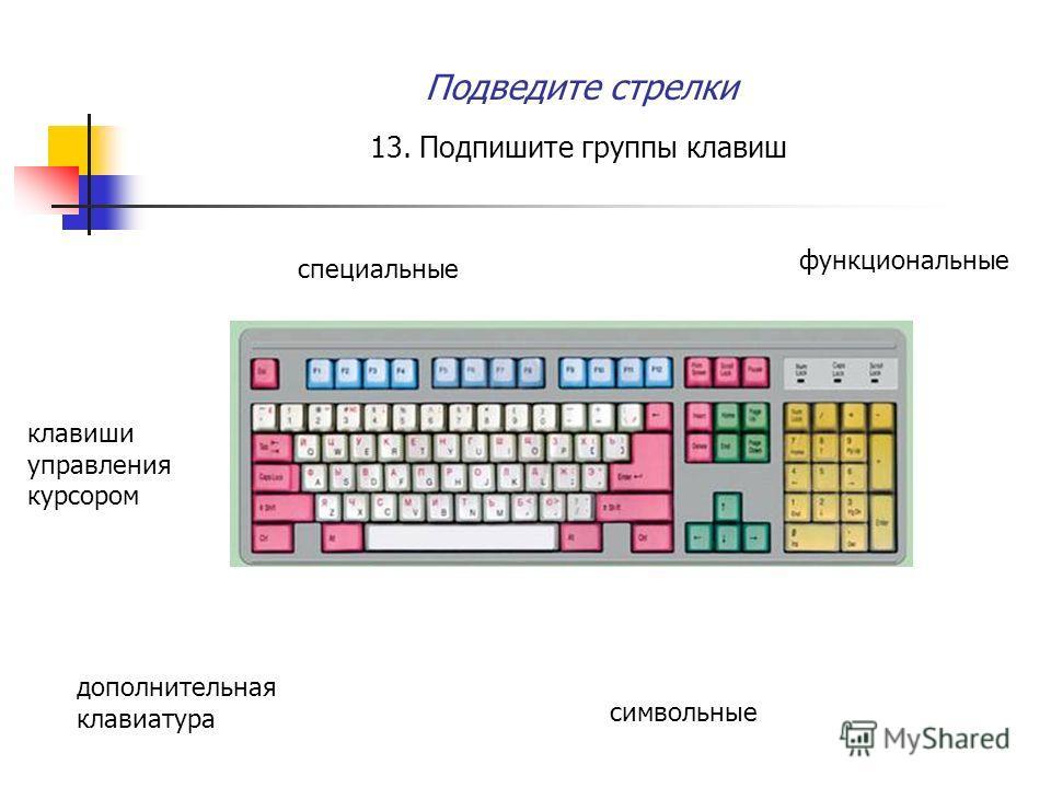 Подведите стрелки 13. Подпишите группы клавиш функциональные специальные дополнительная клавиатура символьные клавиши управления курсором