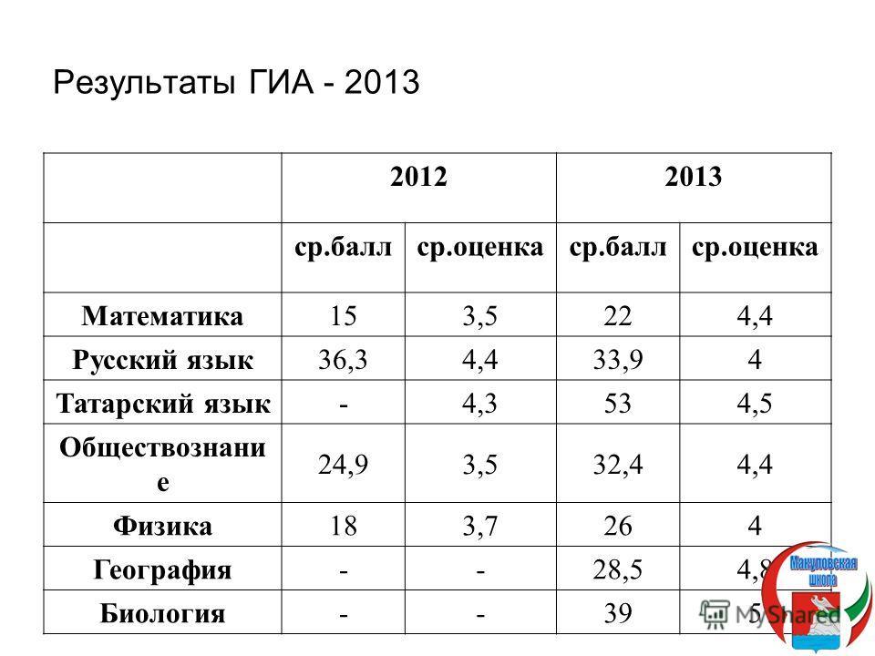 Результаты ГИА - 2013 20122013 ср.баллср.оценкаср.баллср.оценка Математика 153,5224,4 Русский язык 36,34,433,94 Татарский язык -4,3 534,5 Обществознани е 24,93,532,44,4 Физика 183,7264 География --28,54,8 Биология --395