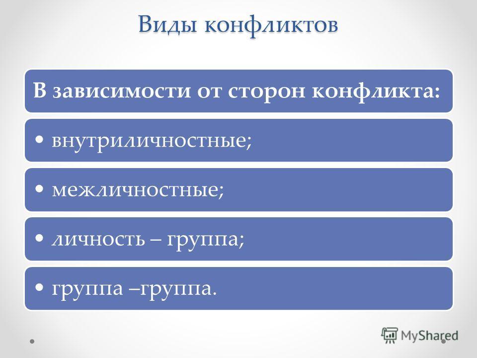Виды конфликтов В зависимости от сторон конфликта: внутриличностные; межличностные; личность – группа; группа –группа.