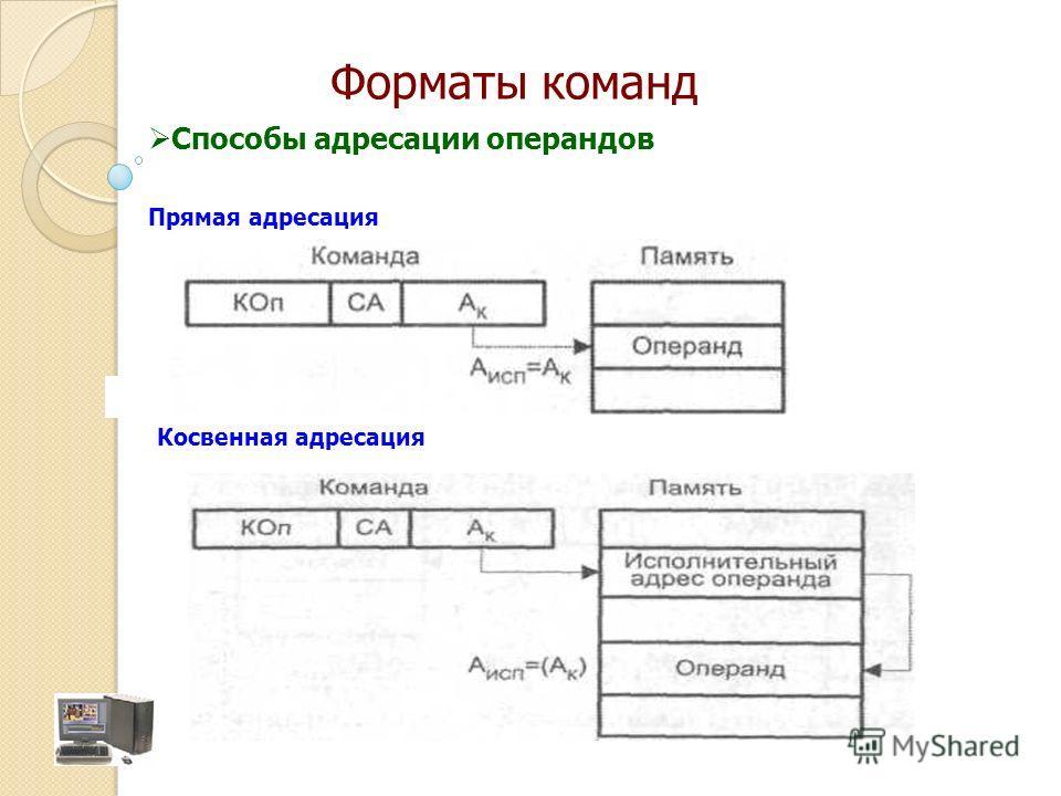 Прямая адресация Косвенная адресация Способы адресации операндов Форматы команд