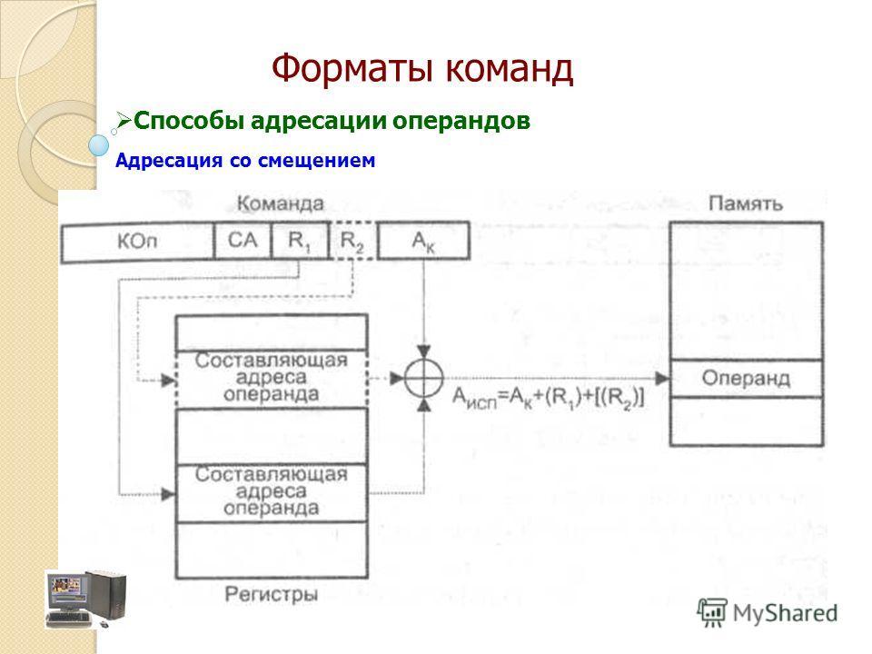 Адресация со смещением Способы адресации операндов Форматы команд
