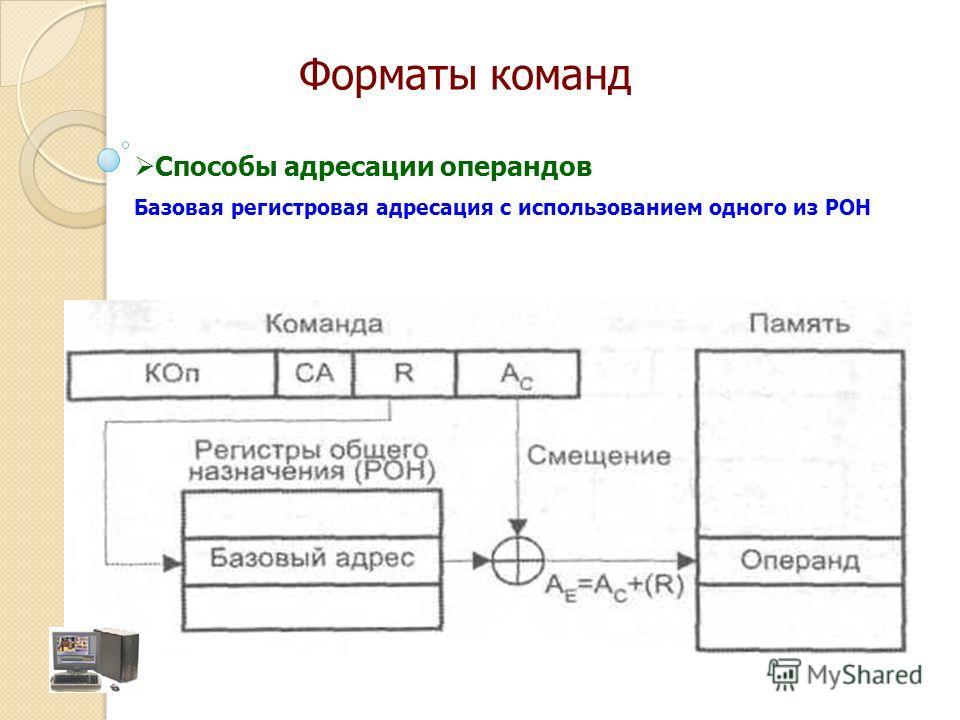 Способы адресации операндов Базовая регистровая адресация с использованием одного из РОН Форматы команд