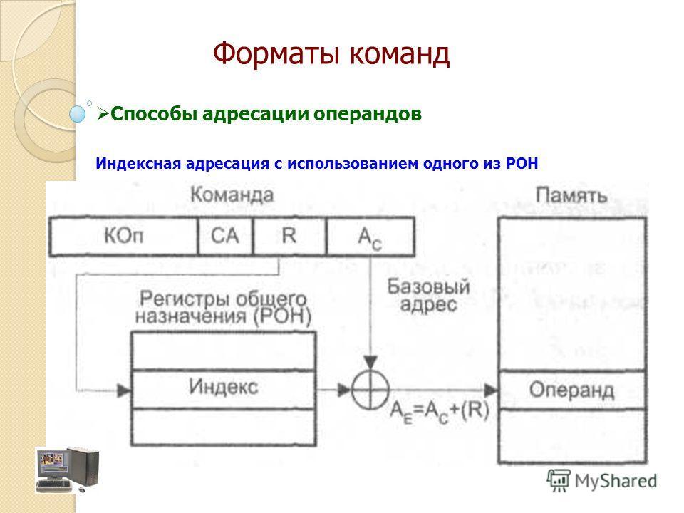 Индексная адресация с использованием одного из РОН Способы адресации операндов Форматы команд
