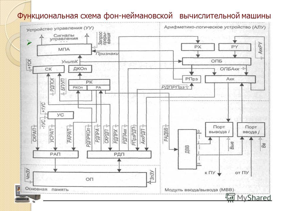 Функциональная схема фон-неймановской вычислительной машины