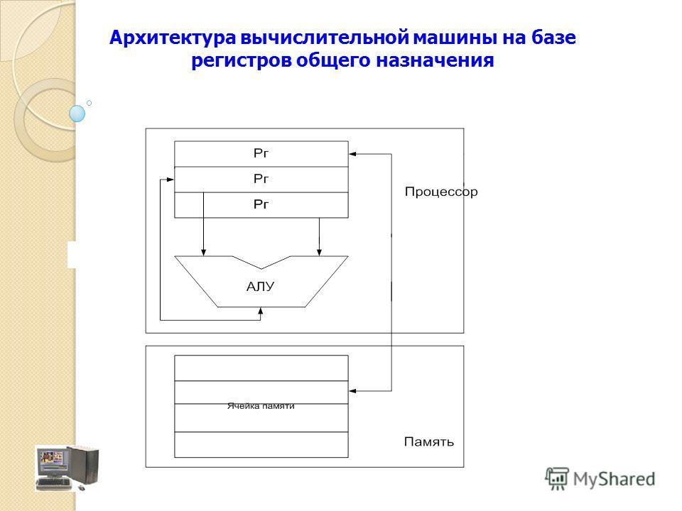 Архитектура вычислительной машины на базе регистров общего назначения