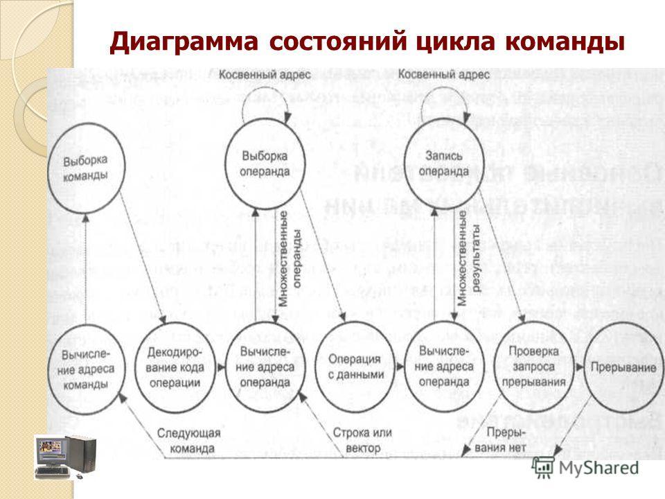 Диаграмма состояний цикла команды