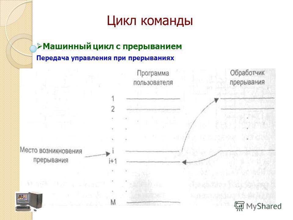 Передача управления при прерываниях Машинный цикл с прерыванием Цикл команды