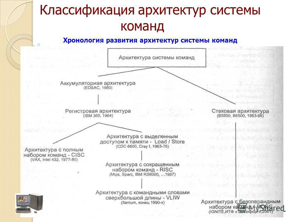 Хронология развития архитектур системы команд Классификация архитектур системы команд