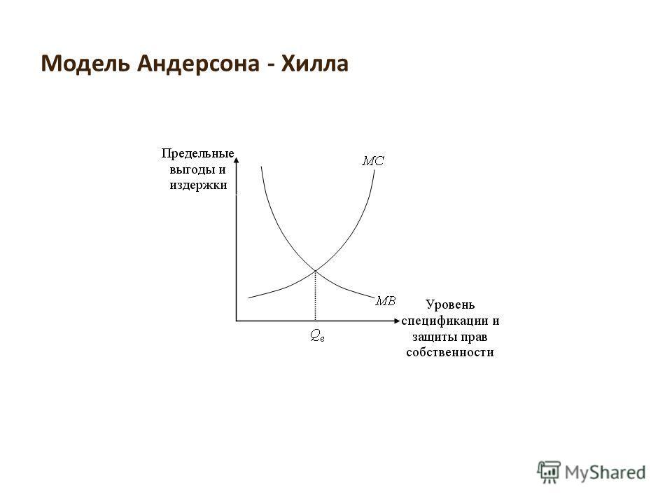 Модель Андерсона - Хилла