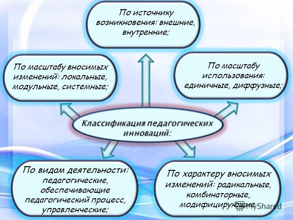 По видам деятельности: педагогические, обеспечивающие педагогический процесс, управленческие; По характеру вносимых изменений : радикальные, комбинаторные, модифицирующие. По масштабу вносимых изменений: локальные, модульные, системные; По масштабу и
