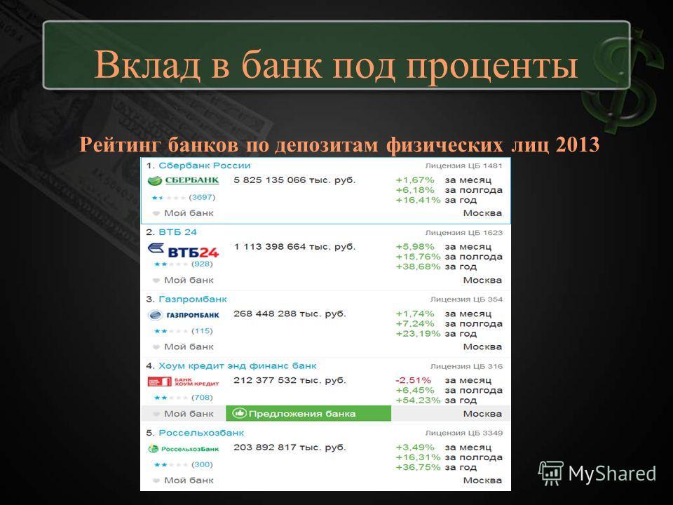 Вклад в банк под проценты Рейтинг банков по депозитам физических лиц 2013
