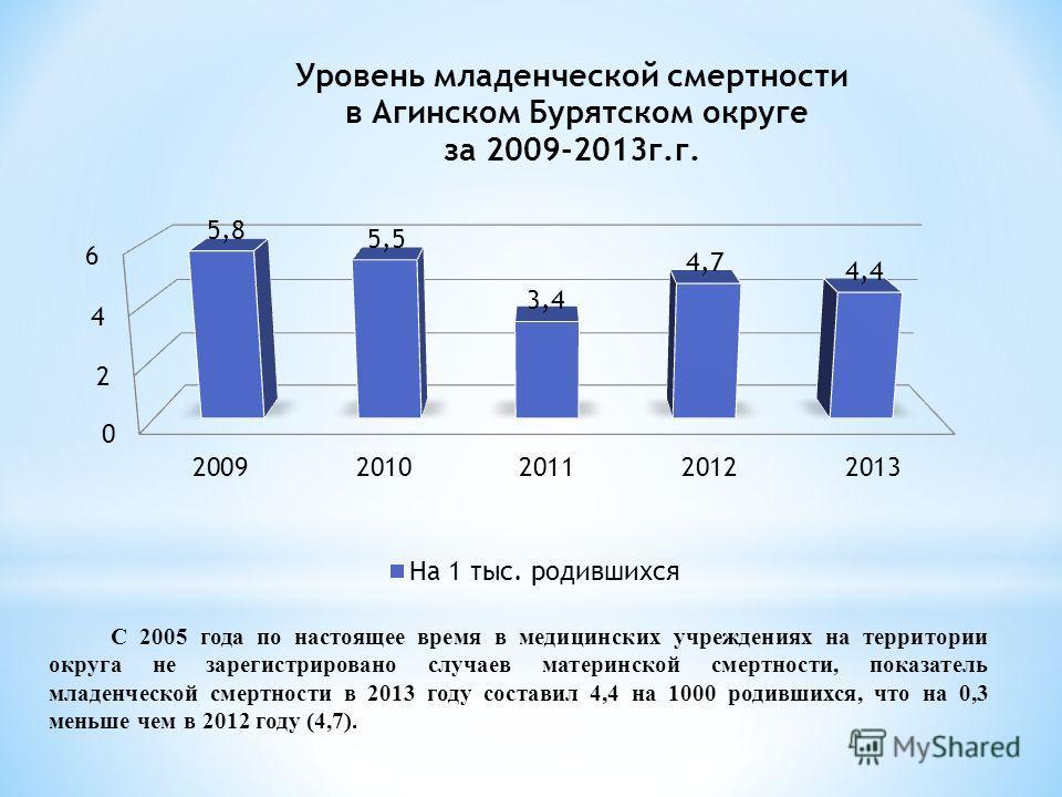 С 2005 года по настоящее время в медицинских учреждениях на территории округа не зарегистрировано случаев материнской смертности, показатель младенческой смертности в 2013 году составил 4,4 на 1000 родившихся, что на 0,3 меньше чем в 2012 году (4,7).