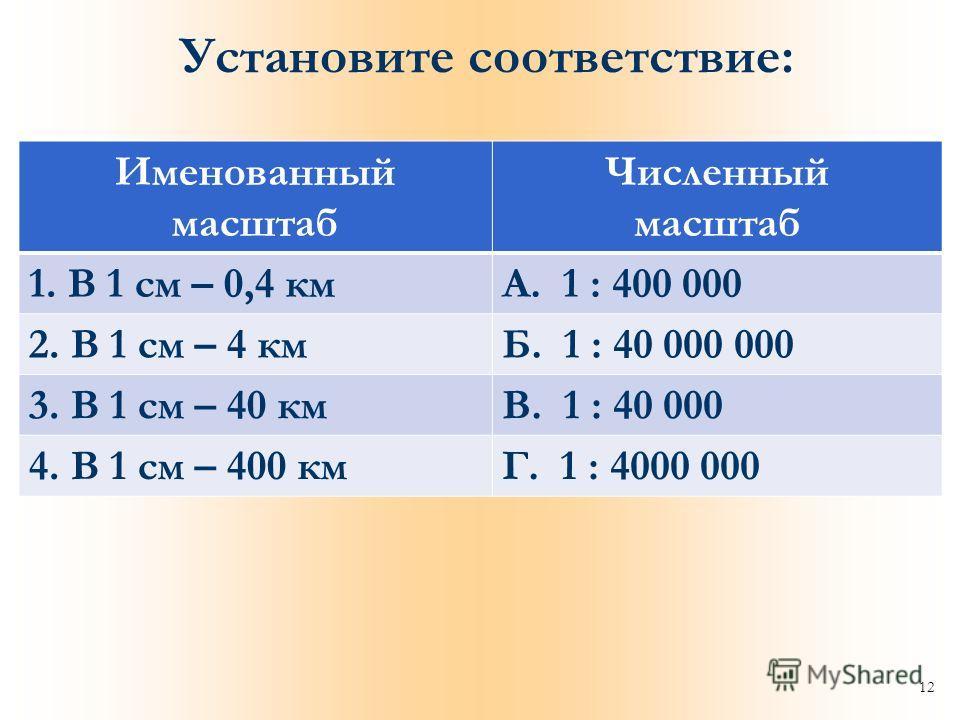 12 Установите соответствие: Именованный масштаб Численный масштаб 1. В 1 см – 0,4 кмА. 1 : 400 000 2. В 1 см – 4 кмБ. 1 : 40 000 000 3. В 1 см – 40 кмВ. 1 : 40 000 4. В 1 см – 400 кмГ. 1 : 4000 000