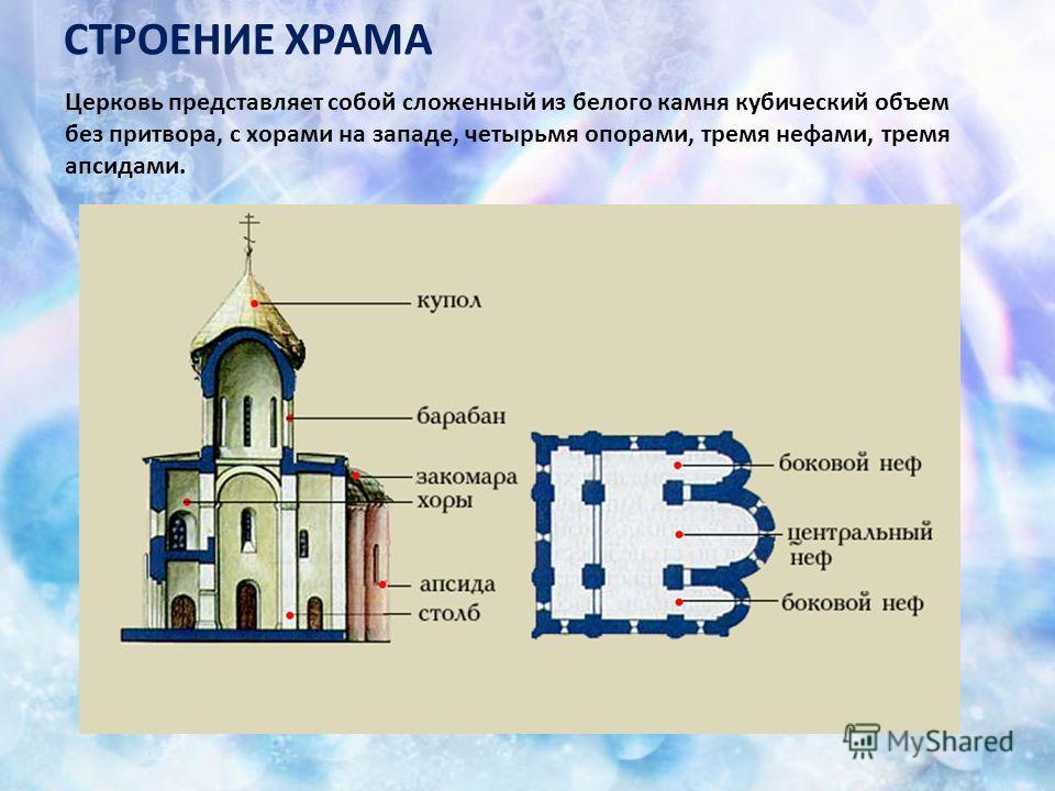 СТРОЕНИЕ ХРАМА Церковь представляет собой сложенный из белого камня кубический объем без притвора, с хорами на западе, четырьмя опорами, тремя нефами, тремя апсидами.