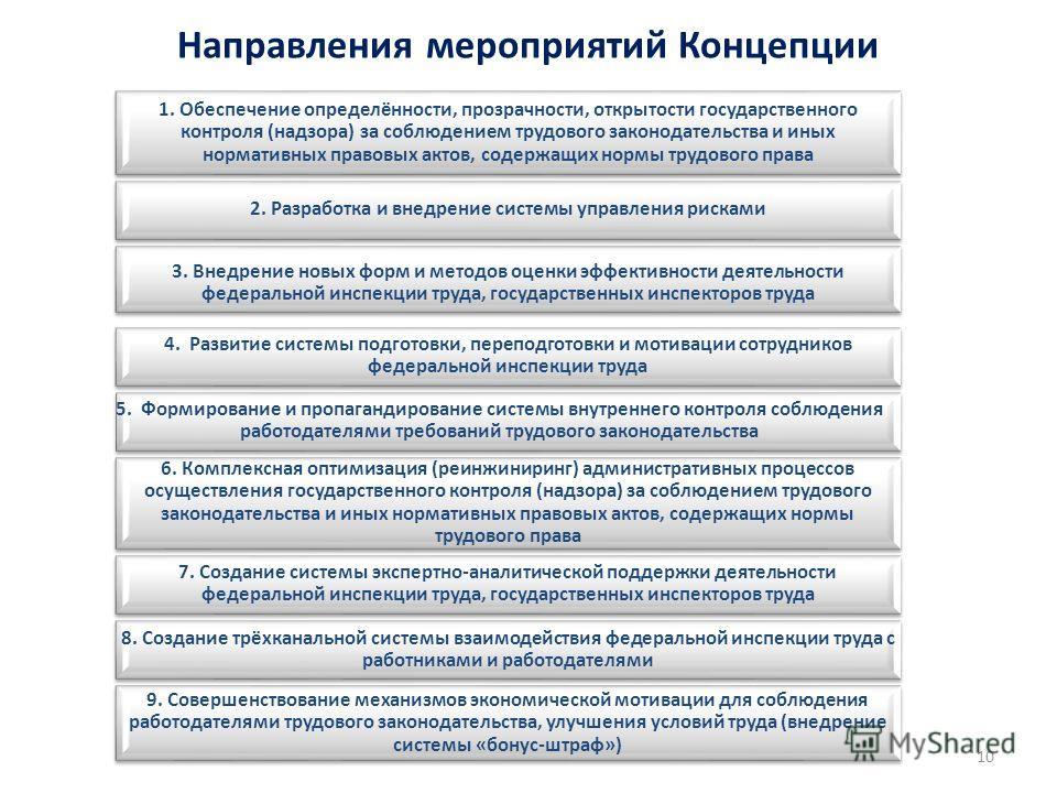 Направления мероприятий Концепции 1. Обеспечение определённости, прозрачности, открытости государственного контроля (надзора) за соблюдением трудового законодательства и иных нормативных правовых актов, содержащих нормы трудового права 2. Разработка
