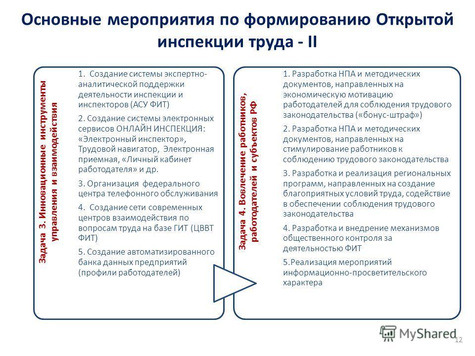 Основные мероприятия по формированию Открытой инспекции труда - II 12 Задача 3. Инновационные инструменты управления и взаимодействия 1. Создание системы экспертно- аналитической поддержки деятельности инспекции и инспекторов (АСУ ФИТ) 2. Создание си