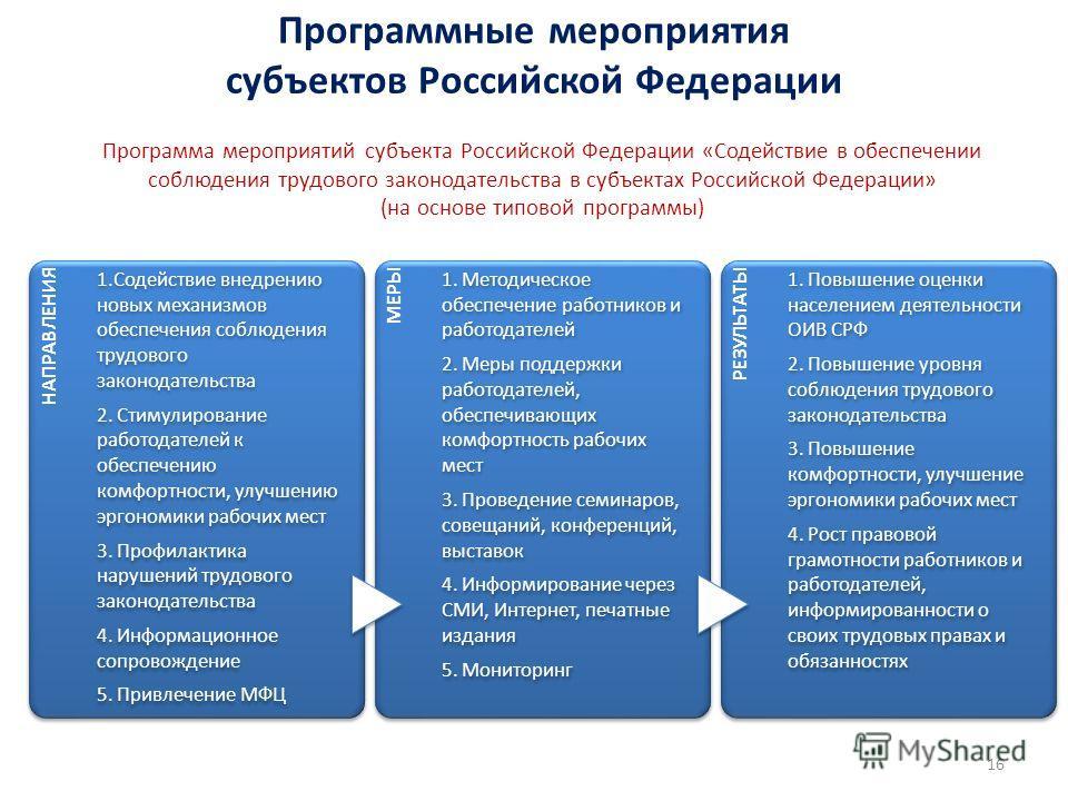 Программные мероприятия субъектов Российской Федерации 16 Программа мероприятий субъекта Российской Федерации «Содействие в обеспечении соблюдения трудового законодательства в субъектах Российской Федерации» (на основе типовой программы) НАПРАВЛЕНИЯ
