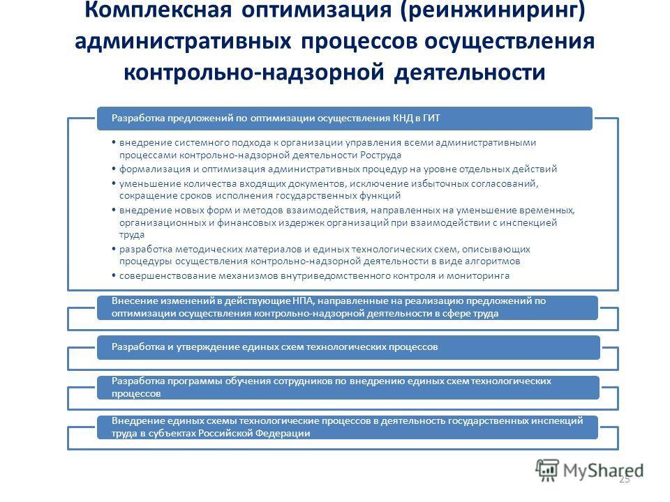 Комплексная оптимизация (реинжиниринг) административных процессов осуществления контрольно-надзорной деятельности 25 внедрение системного подхода к организации управления всеми административными процессами контрольно-надзорной деятельности Роструда ф